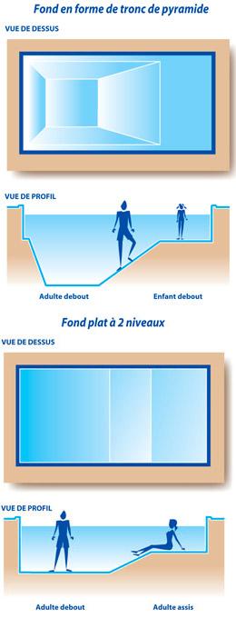 Terrassement du terrain construction en kit piscines eurokit - Profondeur de piscine ...